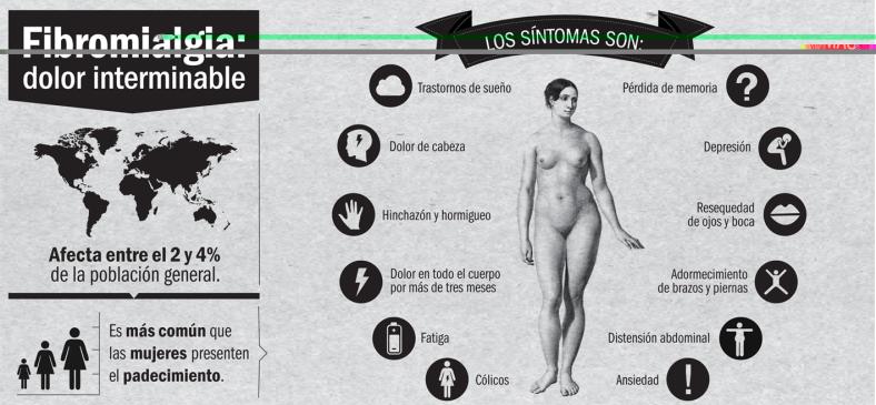 Infografía Fibromialgia